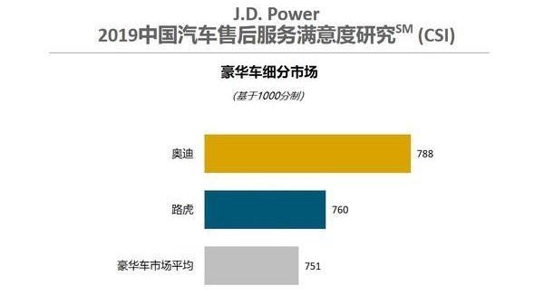 J.D. Power研究:预约比不预约还慢,经销商服务效率待提高