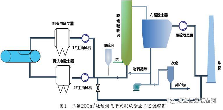 1 工艺流程及布置设计 200m2 烧结机采用全烟气脱硫,两台主抽风机出口