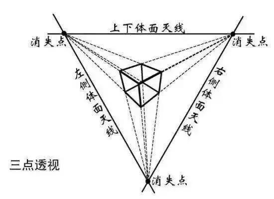 三点透视 ▼ 三点透视是一种绘图方法,一般用于超高层建筑,但也会用