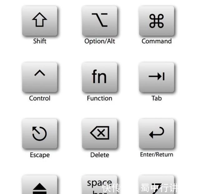 菜单栏:开关机重新启动苹果图标,finder开启的菜单列表,图标栏(聊天