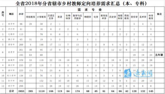 今年宿迁将招收280名小学定向师范生乡村香港去上图片