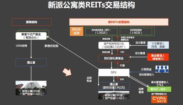1.揭秘新派公寓类reits的核心结构