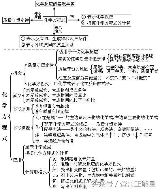 纯干货:初中化学各单元知识框架图