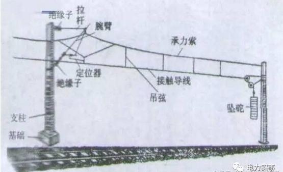 这样就有电流从牵引所——接触导线——受电弓——火车——铁轨——