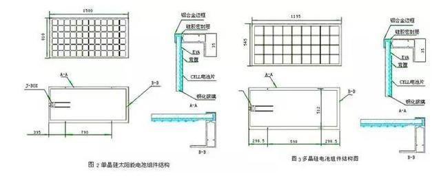 单晶硅太阳能电池组件结构,如图2所示,多晶硅电池组件结构图,如图3