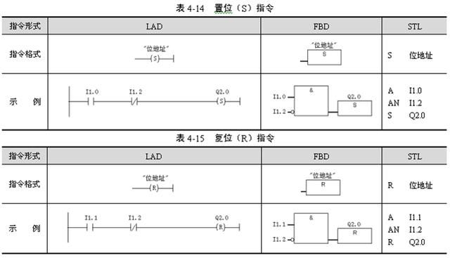 """在西门子s7系列plc中,rlo= """"逻辑运算结果"""",在二进制逻辑运算中用作暂"""