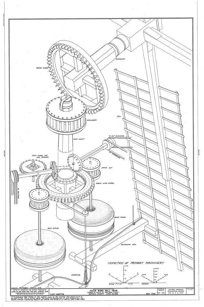 图示荷兰风车和欧式风车的工作原理).