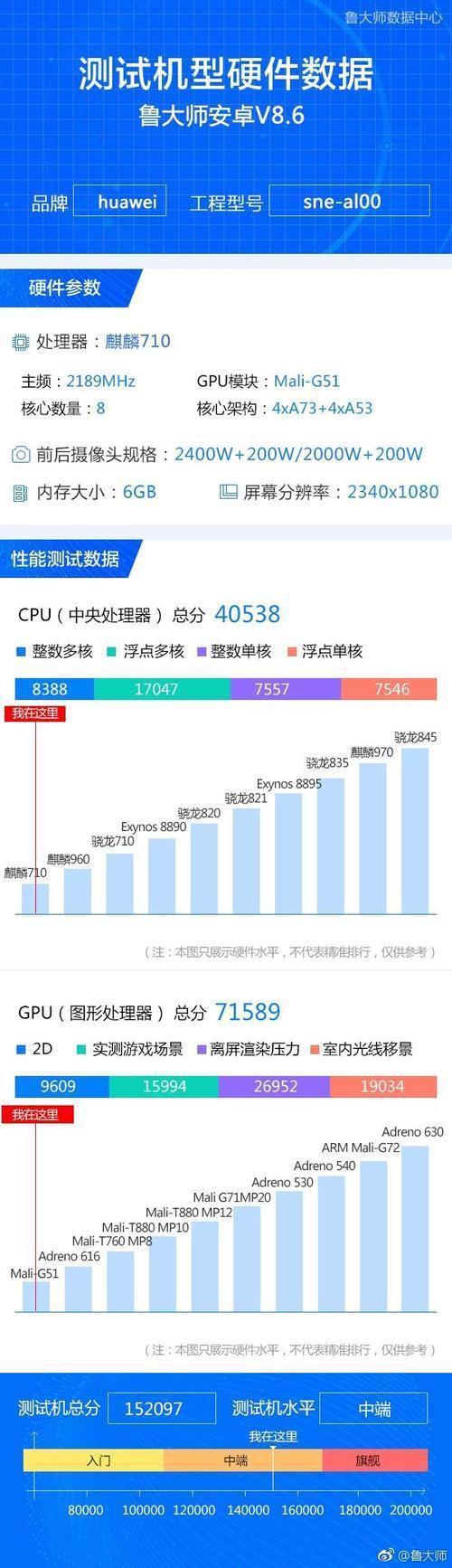 此外,从官方公布的海报看出,华为麦芒7采用的是刘海屏设计,背部为3d