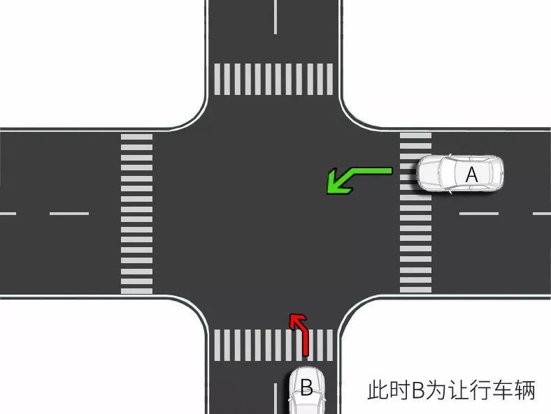 右转车让左转车先行原则,相对方向行驶的右转弯机动车必须要让左转弯