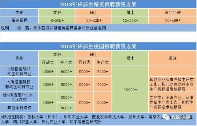 北京有哪??些畢業生期望月薪7411元這么高?