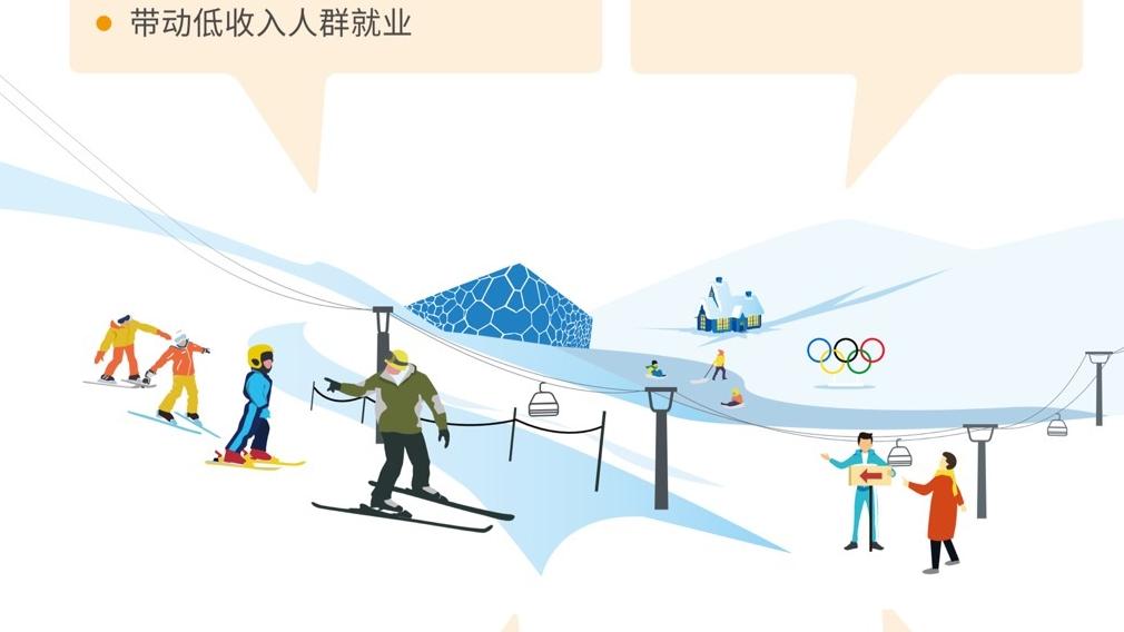 一图读懂《2022北京冬奥会、冬残奥会可持续性计划 》