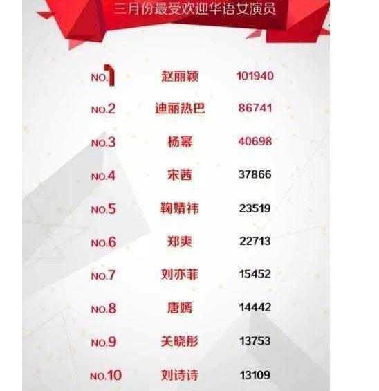 2018女明星人气榜出炉,赵丽颖第一,热巴远超第三,杨颖
