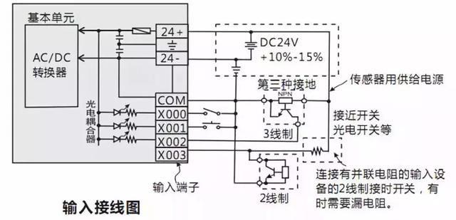 6,外部互锁与接地 利用plc控制电机正反转等正,反动作时,为避免pc的