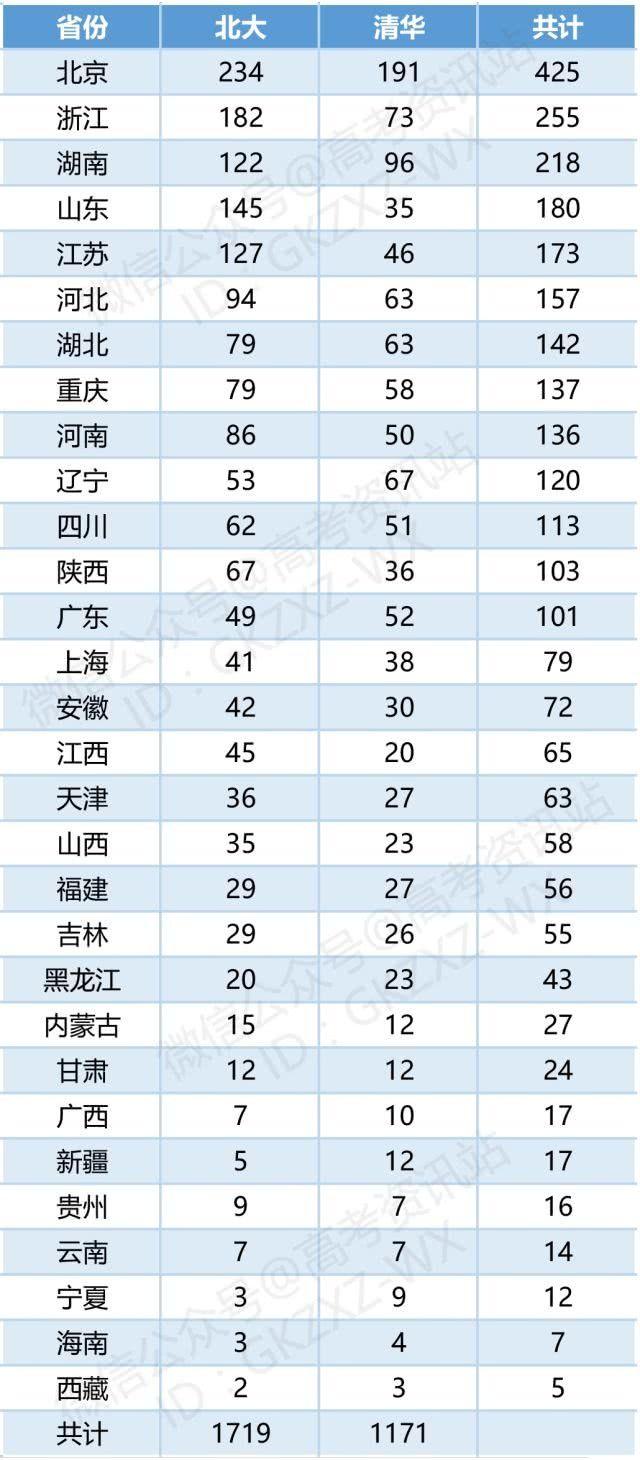 清华名单出炉招生初审高中自主!山西有?排花洲北大实验邓州市邮编图片