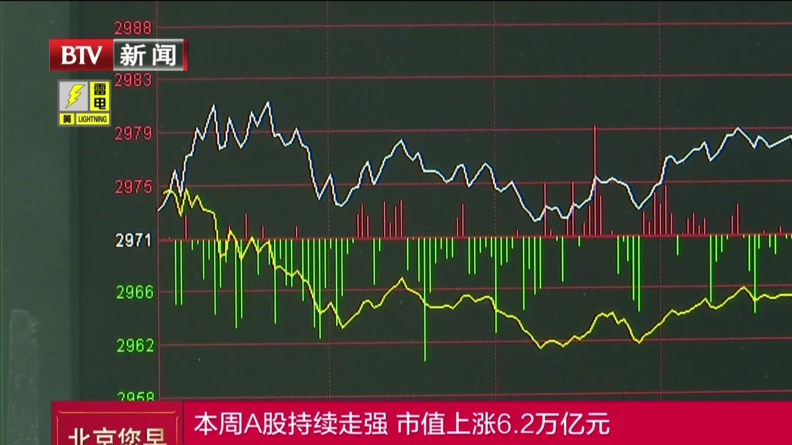 本周A股持续走强  市值上涨6.2万亿元