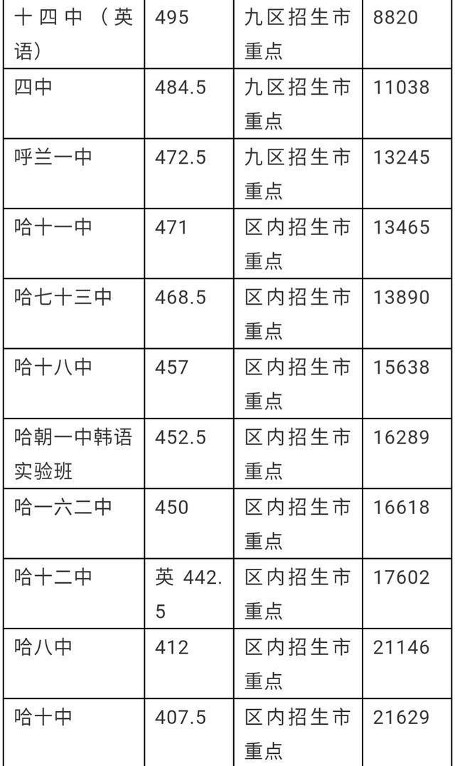 哈尔滨三高中高中年来录取分数线及重点动用排名法为文言文全市图片