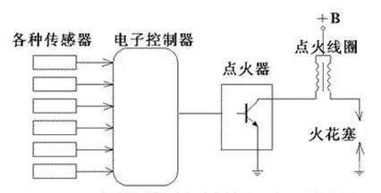 发动机点火系统的作用,组成及分类