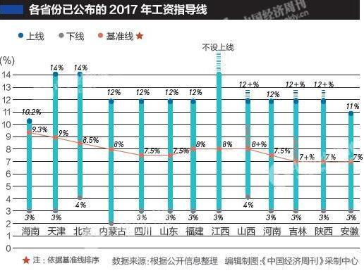 秋田财富:13省公布2017年工资指导线<wbr>多省份下降