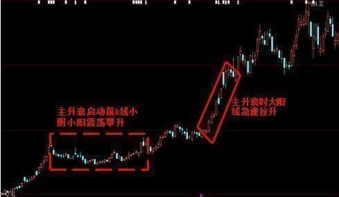 一旦遇到这种k线形态,立刻进场 捕捉股票主升浪就是这么简单!