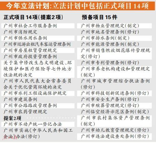 """广州今年将立法推动""""购租同权"""""""