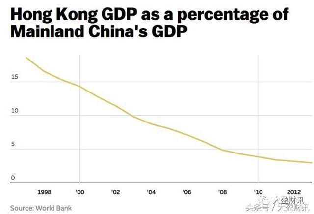 2017深圳GDP超香港!这些年香港究竟做错了哪三件事?