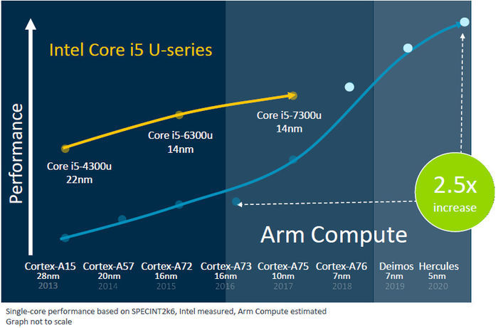 蓄勢待發!ARM計劃推出性能超越Core i55nm筆記本晶元
