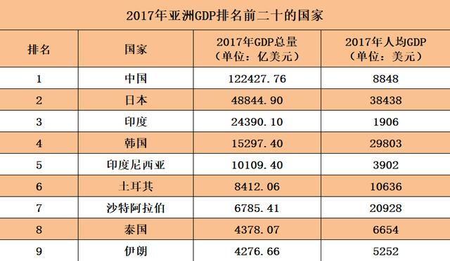 日本2017gdp_2017上半年GDP排名出炉,哪些省份富可敌国