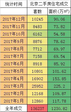 2017年,北京房地产市场销冠排行榜!2800亿蛋糕。
