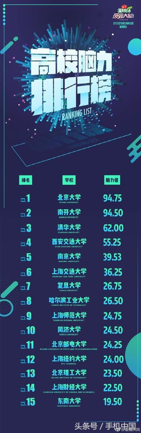 中国高校脑力排行榜出炉:复旦仅排第七