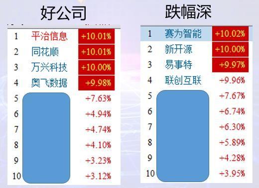一线蓝筹涨那么高了,还有哪些股可以现在布局?