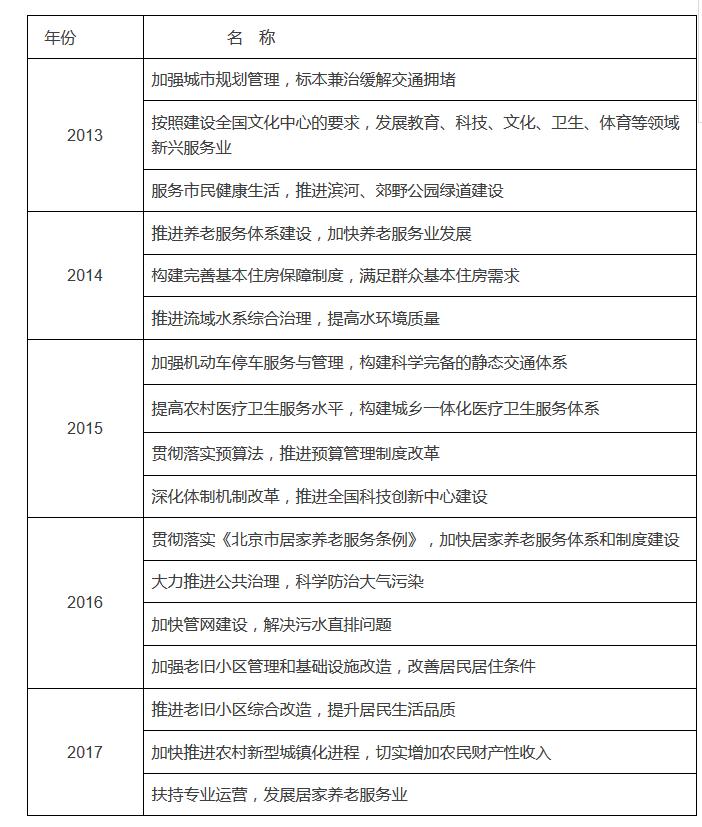 一图读懂市人大常委会工作报告 新时代 第6张