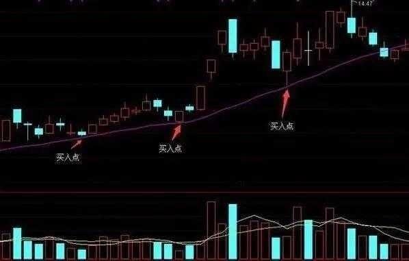 均线操作技巧让你准确把握住股票的买卖点!