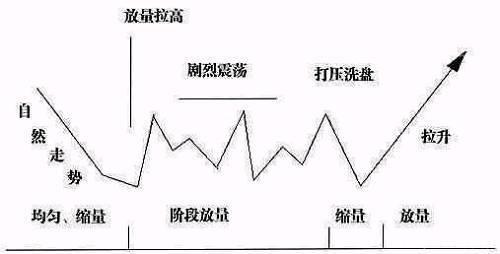 主力高控盘选股法的秘密!一旦出现主力控盘信号,股票必迅猛大涨