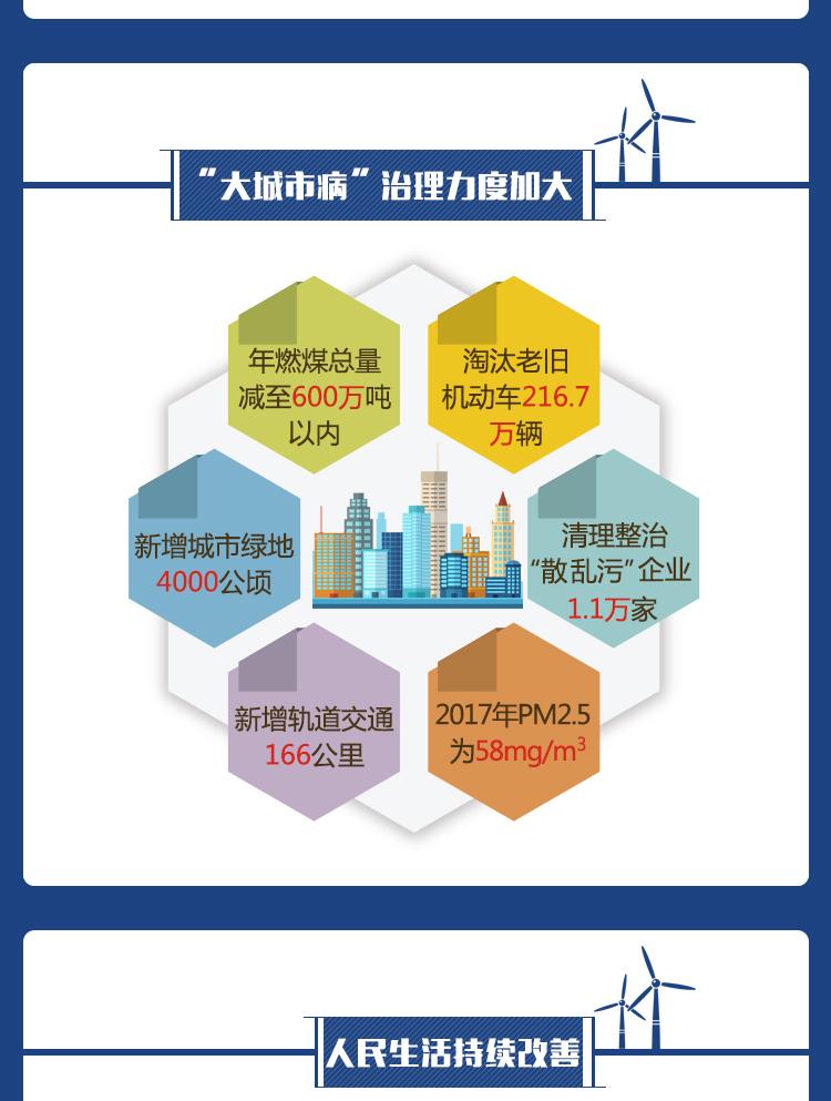 图解北京这五年 我们更有获得感 新时代 第5张