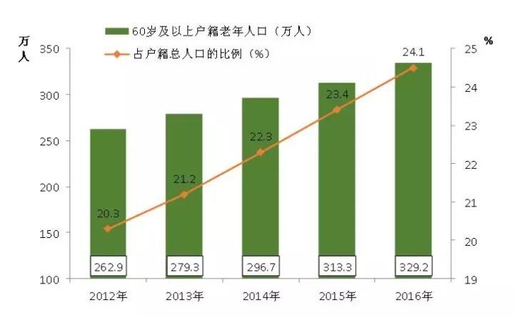 户籍证明_2012年北京户籍人口