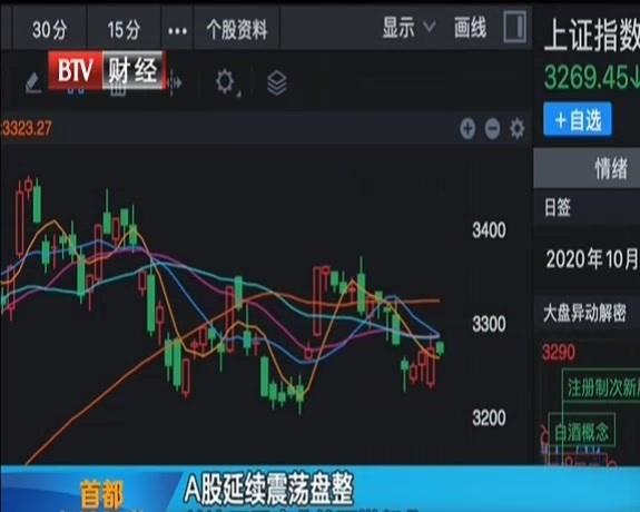 A股延续震荡盘整  关注四季度业绩预增行业
