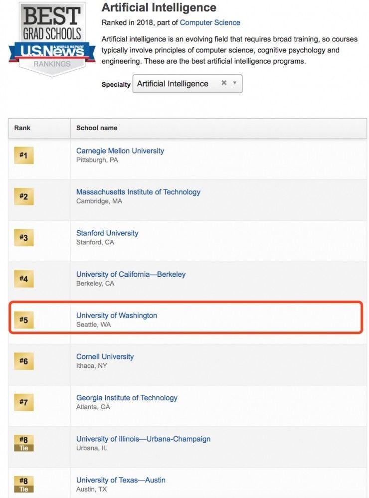 全美人工智能学院哪家强?CMU、MIT、斯坦福位列前三